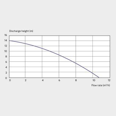 Sanifos 250 Pumping Station Graph