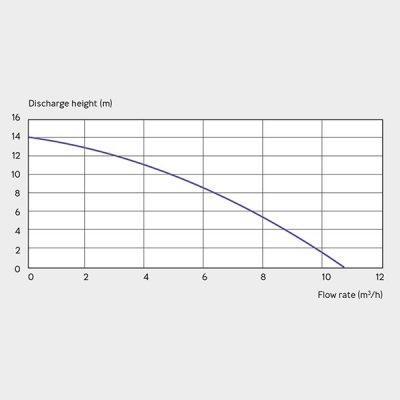 Sanifos 500 Single Phase Pumping Station Graph