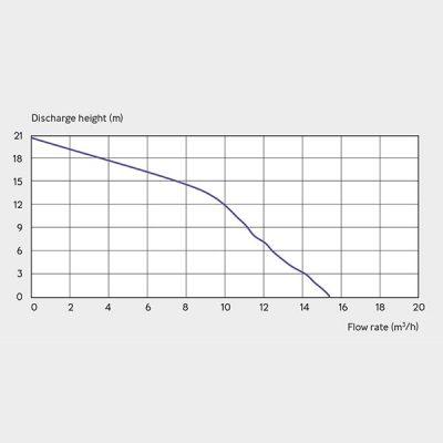 Sanifos 500 Three Phase Pumping Station Graph