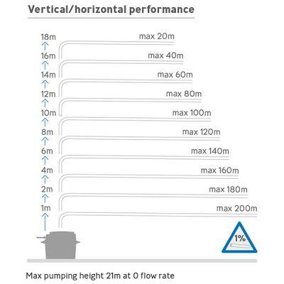 Sanifos 500 Three Phase Pumping Station Vertical Horizontal Performance