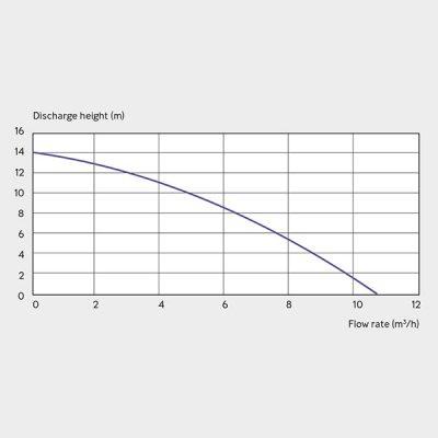 Sanipump Pumping Station Graph